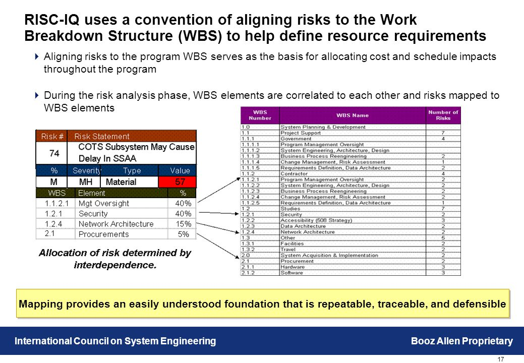 17 International Council on System EngineeringBooz Allen Proprietary RISC-IQ uses a convention of aligning risks to the Work Breakdown Structure (WBS) to help define resource requirements  Aligning risks to the program WBS serves as the basis for allocating cost and schedule impacts throughout the program  During the risk analysis phase, WBS elements are correlated to each other and risks mapped to WBS elements Mapping provides an easily understood foundation that is repeatable, traceable, and defensible