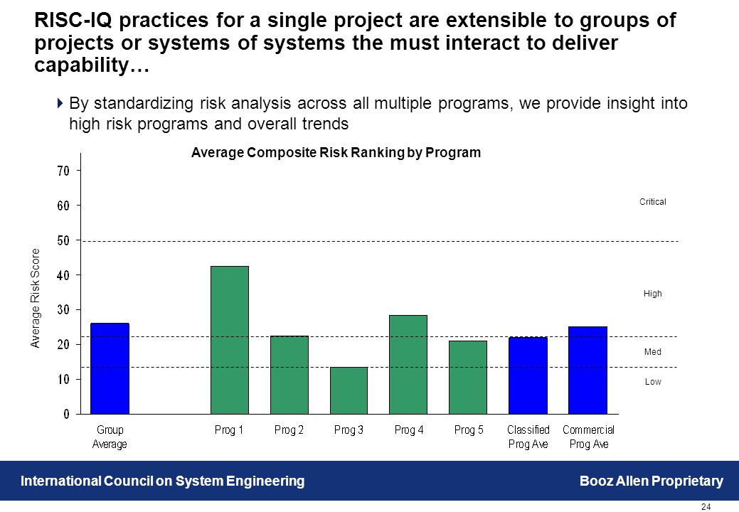 24 International Council on System EngineeringBooz Allen Proprietary RISC-IQ practices for a single project are extensible to groups of projects or systems of systems the must interact to deliver capability… Low Med High Critical Average Composite Risk Ranking by Program Average Risk Score  By standardizing risk analysis across all multiple programs, we provide insight into high risk programs and overall trends