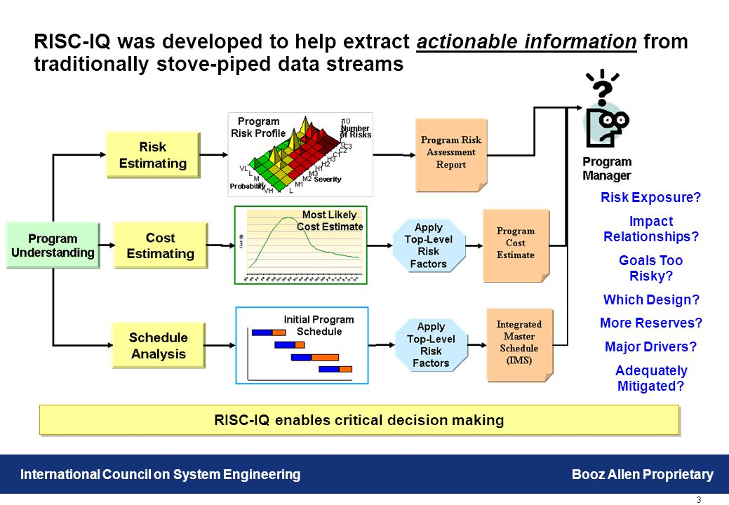 3 International Council on System EngineeringBooz Allen Proprietary RISC-IQ was developed to help extract actionable information from traditionally stove-piped data streams RISC-IQ enables critical decision making Risk Exposure.