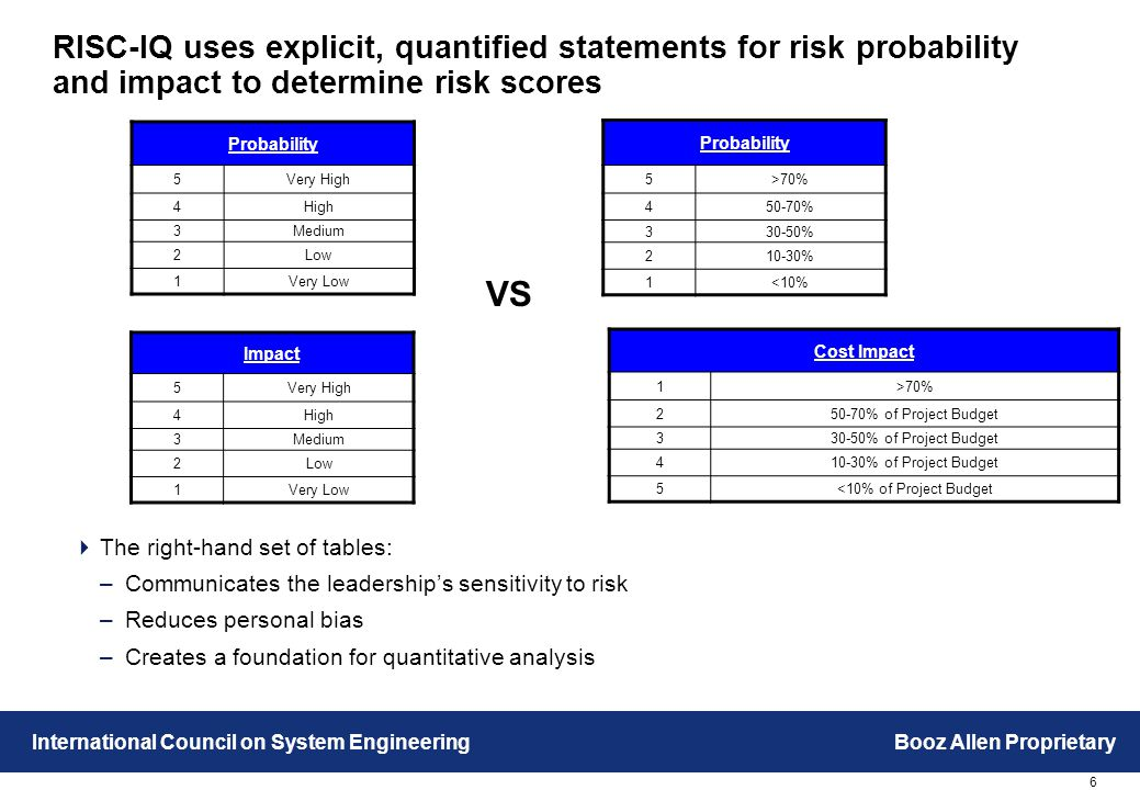 6 International Council on System EngineeringBooz Allen Proprietary RISC-IQ uses explicit, quantified statements for risk probability and impact to determine risk scores Probability 5Very High 4High 3Medium 2Low 1Very Low Impact 5Very High 4High 3Medium 2Low 1Very Low Probability 5>70% 450-70% 330-50% 210-30% 1<10% Cost Impact 1>70% 250-70% of Project Budget 330-50% of Project Budget 410-30% of Project Budget 5<10% of Project Budget  The right-hand set of tables: –Communicates the leadership's sensitivity to risk –Reduces personal bias –Creates a foundation for quantitative analysis VS