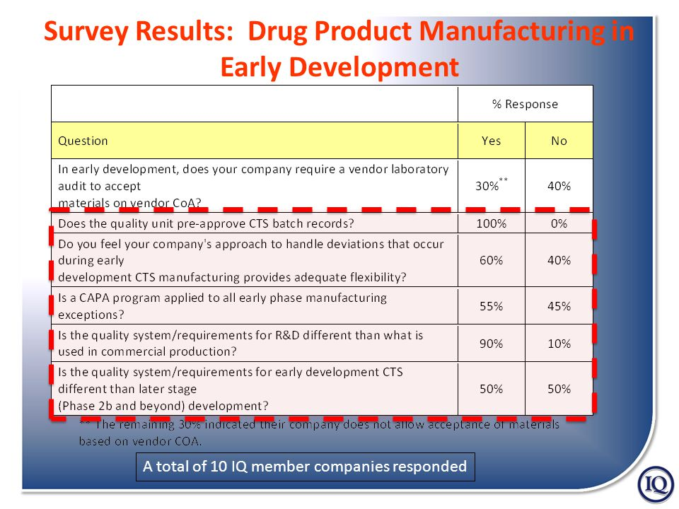 Survey Results: Drug Product Manufacturing in Early Development A total of 10 IQ member companies responded
