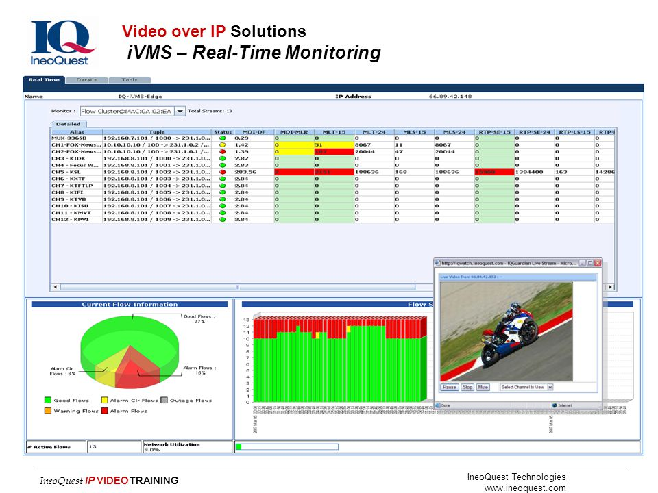IneoQuest Technologies www.ineoquest.com IneoQuest IP VIDEOTRAINING Video over IP Solutions iVMS – Real-Time Monitoring