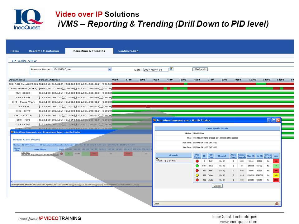 IneoQuest Technologies www.ineoquest.com IneoQuest IP VIDEOTRAINING Video over IP Solutions iVMS – Reporting & Trending (Drill Down to PID level)