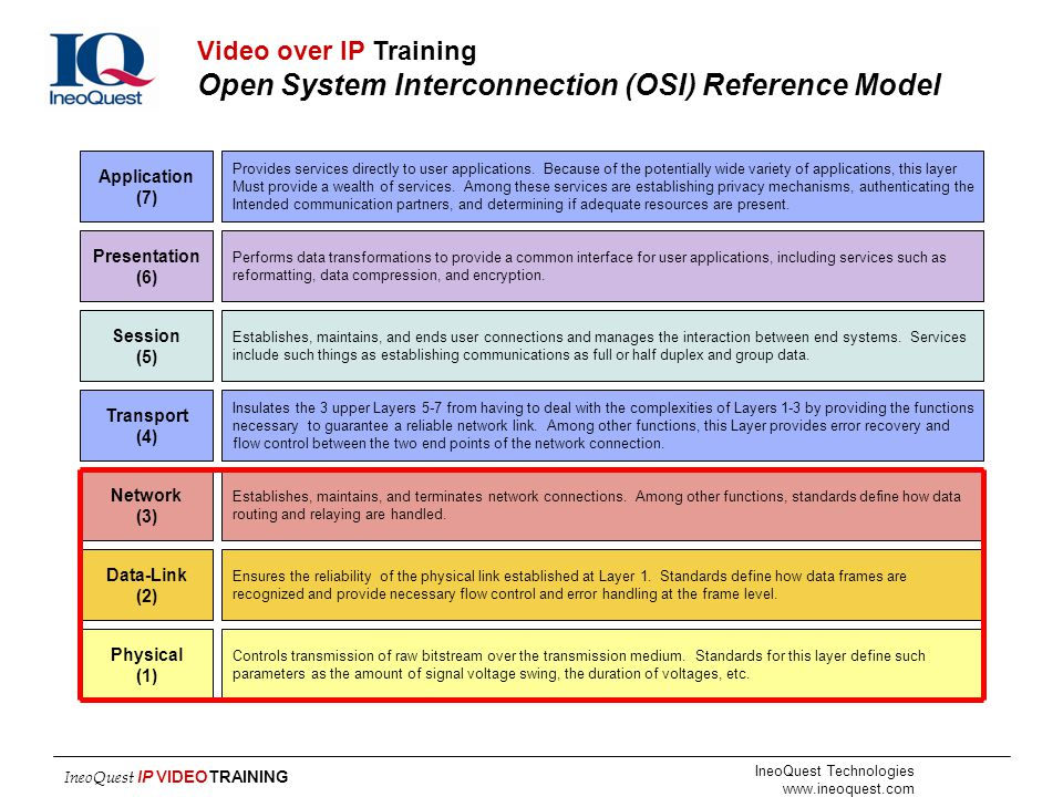 IneoQuest Technologies www.ineoquest.com IneoQuest IP VIDEOTRAINING Application (7) Presentation (6) Session (5) Transport (4) Network (3) Data-Link (