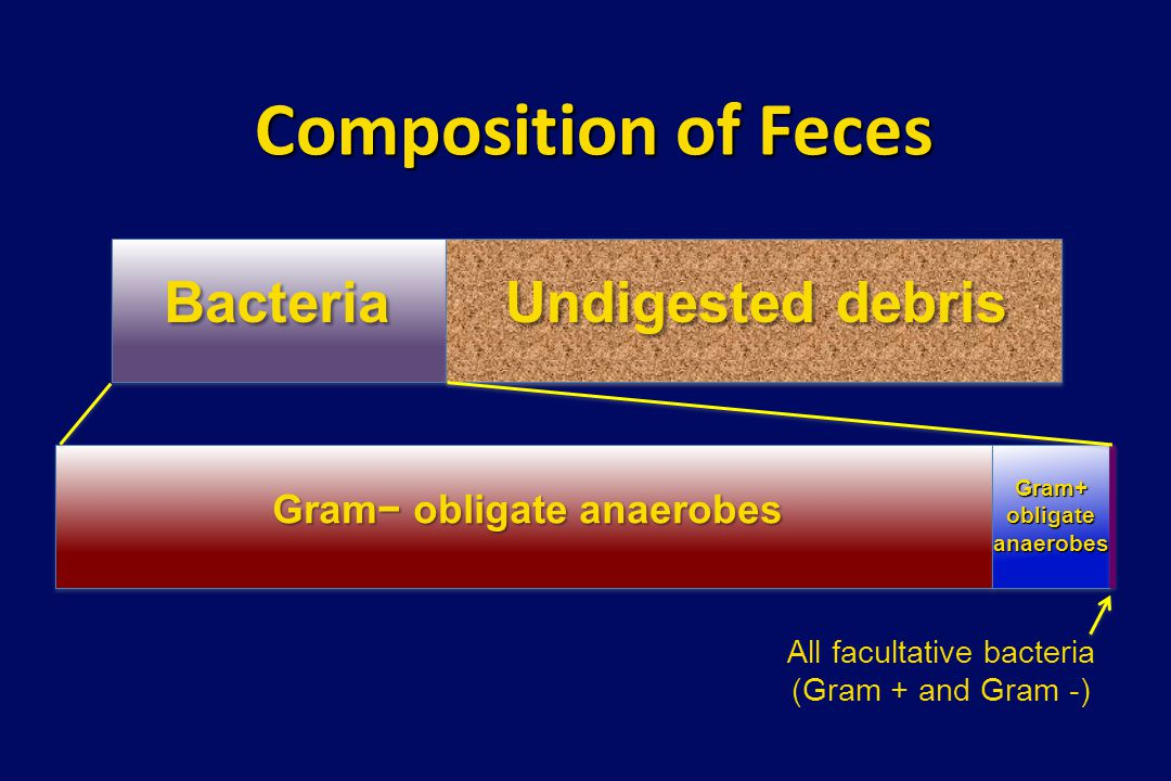 PID microbiology Primary pathogens: gonococcus, chlamydia Secondary pathogens: – Facultative enteric organisms (e.g., E.