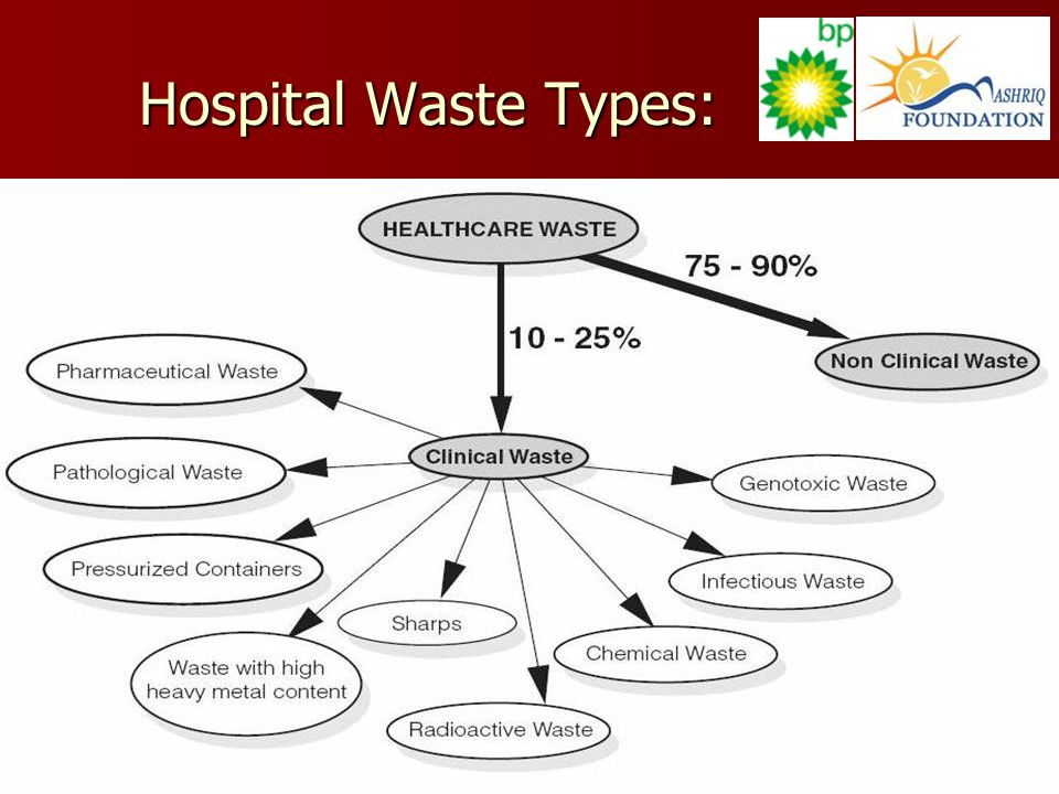 Hospital Waste Types: