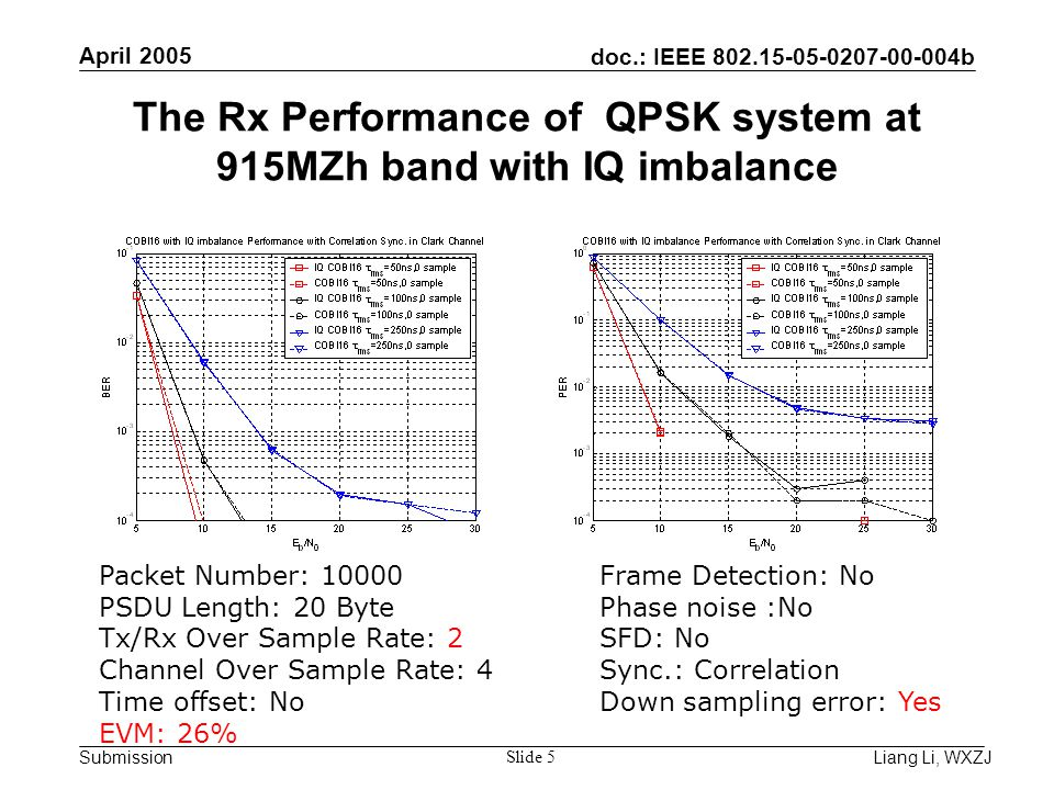 doc.: IEEE 802.15-05-0207-00-004b Submission April 2005 Liang Li, WXZJ Slide 5 The Rx Performance of QPSK system at 915MZh band with IQ imbalance Packet Number: 10000 PSDU Length: 20 Byte Tx/Rx Over Sample Rate: 2 Channel Over Sample Rate: 4 Time offset: No EVM: 26% Frame Detection: No Phase noise :No SFD: No Sync.: Correlation Down sampling error: Yes