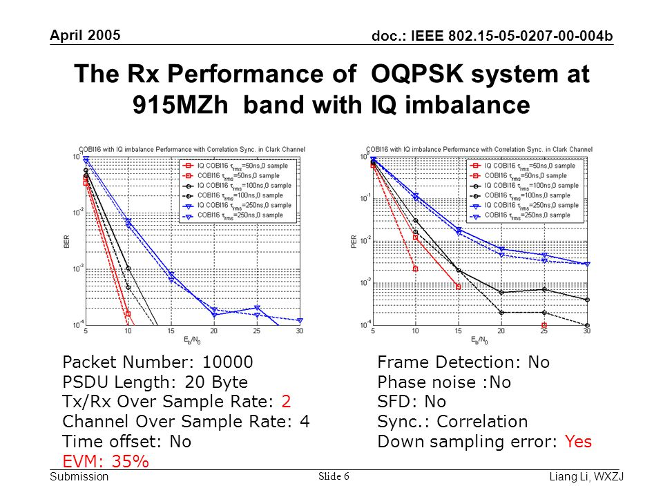 doc.: IEEE 802.15-05-0207-00-004b Submission April 2005 Liang Li, WXZJ Slide 6 The Rx Performance of OQPSK system at 915MZh band with IQ imbalance Packet Number: 10000 PSDU Length: 20 Byte Tx/Rx Over Sample Rate: 2 Channel Over Sample Rate: 4 Time offset: No EVM: 35% Frame Detection: No Phase noise :No SFD: No Sync.: Correlation Down sampling error: Yes