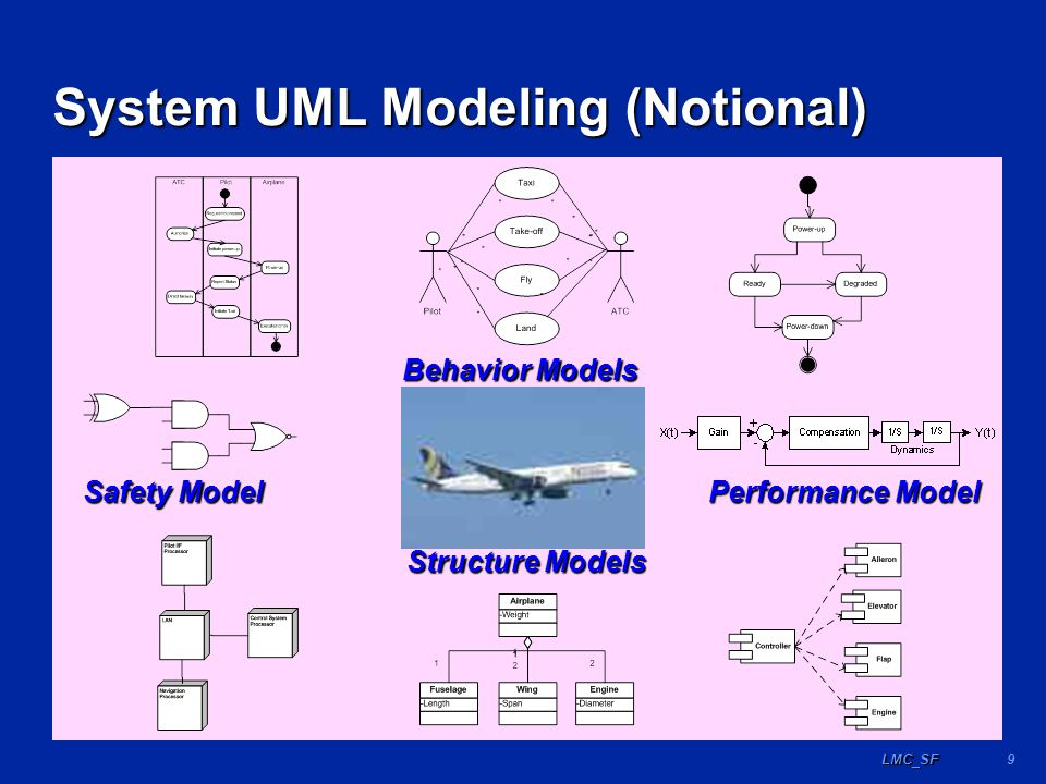 9LMC_SF System UML Modeling (Notional) Safety Model Performance Model Structure Models Behavior Models