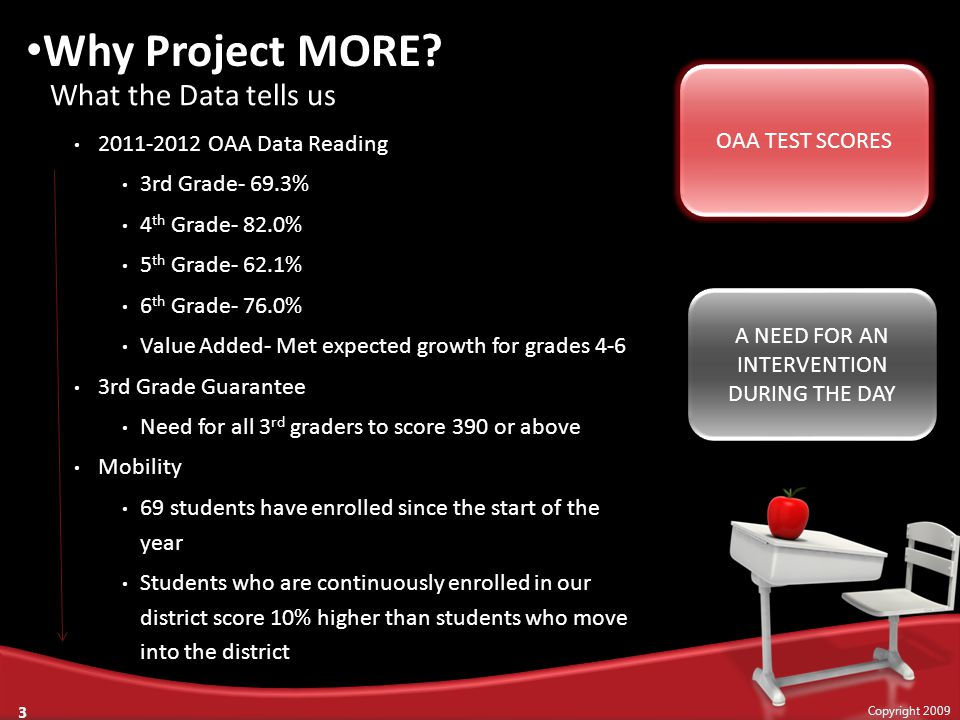2011-2012 OAA Data Reading 3rd Grade- 69.3% 4 th Grade- 82.0% 5 th Grade- 62.1% 6 th Grade- 76.0% Value Added- Met expected growth for grades 4-6 3rd Grade Guarantee Need for all 3 rd graders to score 390 or above Mobility 69 students have enrolled since the start of the year Students who are continuously enrolled in our district score 10% higher than students who move into the district What the Data tells us Copyright 2009 3 Why Project MORE.