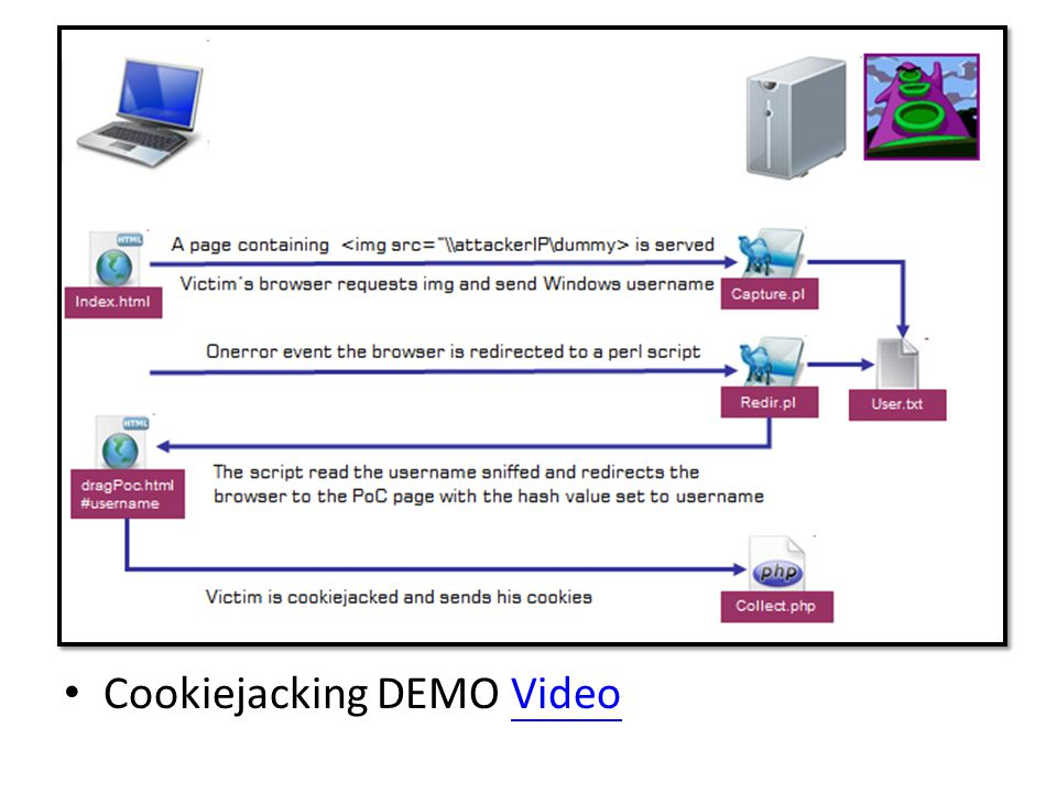 Cookiejacking DEMO VideoVideo
