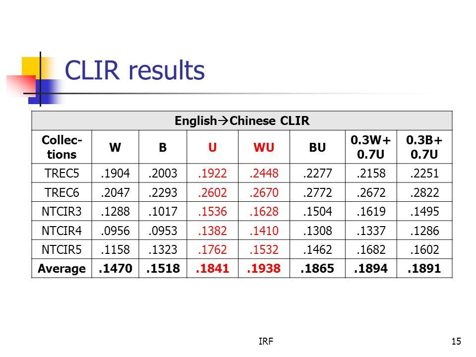 IRF15 CLIR results English  Chinese CLIR Collec- tions WBUWUBU 0.3W+ 0.7U 0.3B+ 0.7U TREC5.1904.2003.1922.2448.2277.2158.2251 TREC6.2047.2293.2602.2670.2772.2672.2822 NTCIR3.1288.1017.1536.1628.1504.1619.1495 NTCIR4.0956.0953.1382.1410.1308.1337.1286 NTCIR5.1158.1323.1762.1532.1462.1682.1602 Average.1470.1518.1841.1938.1865.1894.1891