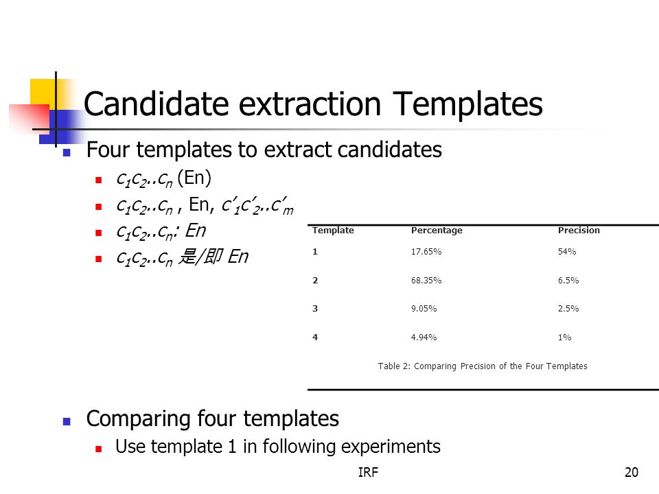 IRF20 Candidate extraction Templates Four templates to extract candidates c 1 c 2..c n (En) c 1 c 2..c n, En, c' 1 c' 2..c' m c 1 c 2..c n : En c 1 c 2..c n 是 / 即 En Comparing four templates Use template 1 in following experiments TemplatePercentagePrecision 117.65%54% 268.35%6.5% 39.05%2.5% 44.94%1% Table 2: Comparing Precision of the Four Templates