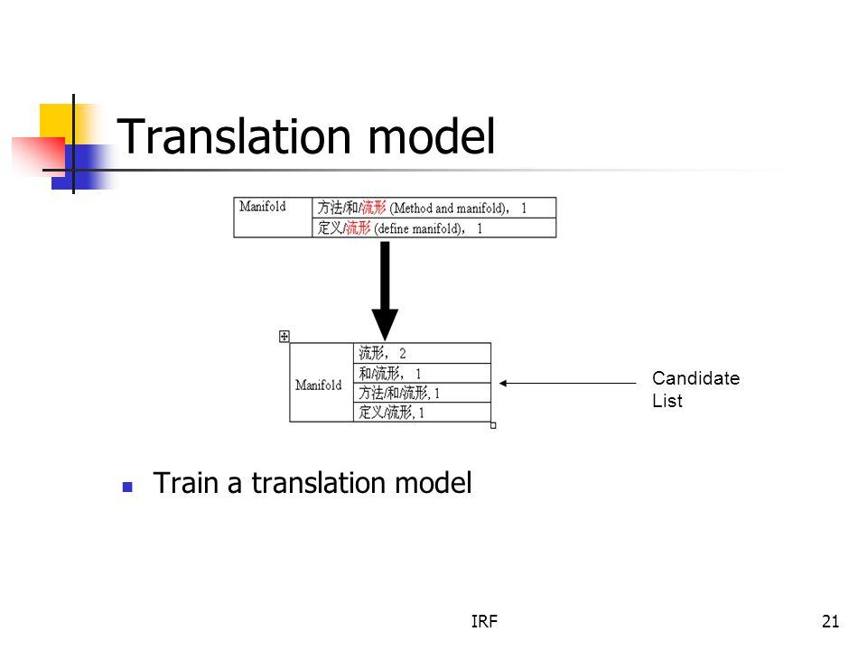 IRF21 Translation model Train a translation model Candidate List