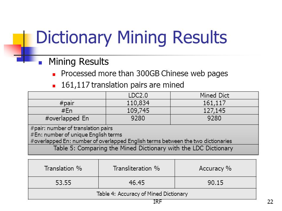 IRF22 Dictionary Mining Results Mining Results Processed more than 300GB Chinese web pages 161,117 translation pairs are mined Translation %Transliteration %Accuracy % 53.5546.4590.15 Table 4: Accuracy of Mined Dictionary