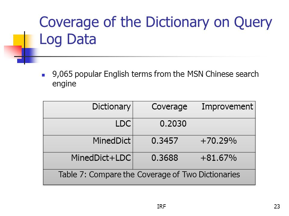 IRF23 Coverage of the Dictionary on Query Log Data 9,065 popular English terms from the MSN Chinese search engine