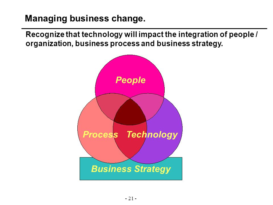 - 21 - Business Strategy Recognize that technology will impact the integration of people / organization, business process and business strategy. Peopl