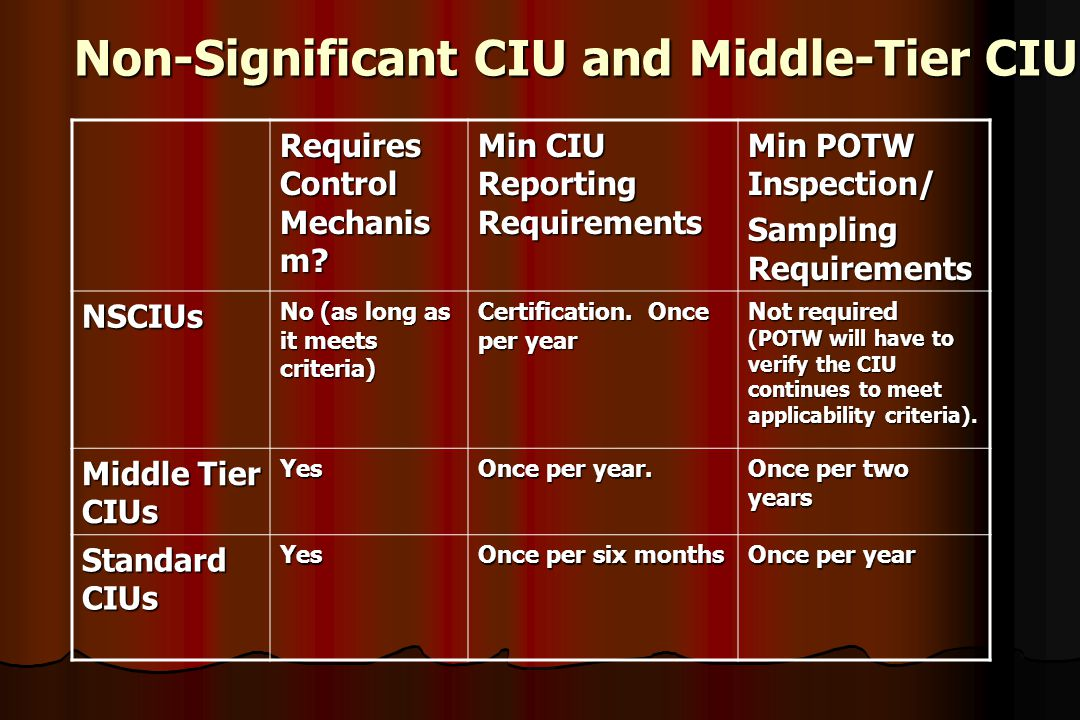 Non-Significant CIU and Middle-Tier CIU Requires Control Mechanis m? Min CIU Reporting Requirements Min POTW Inspection/ Sampling Requirements NSCIUs