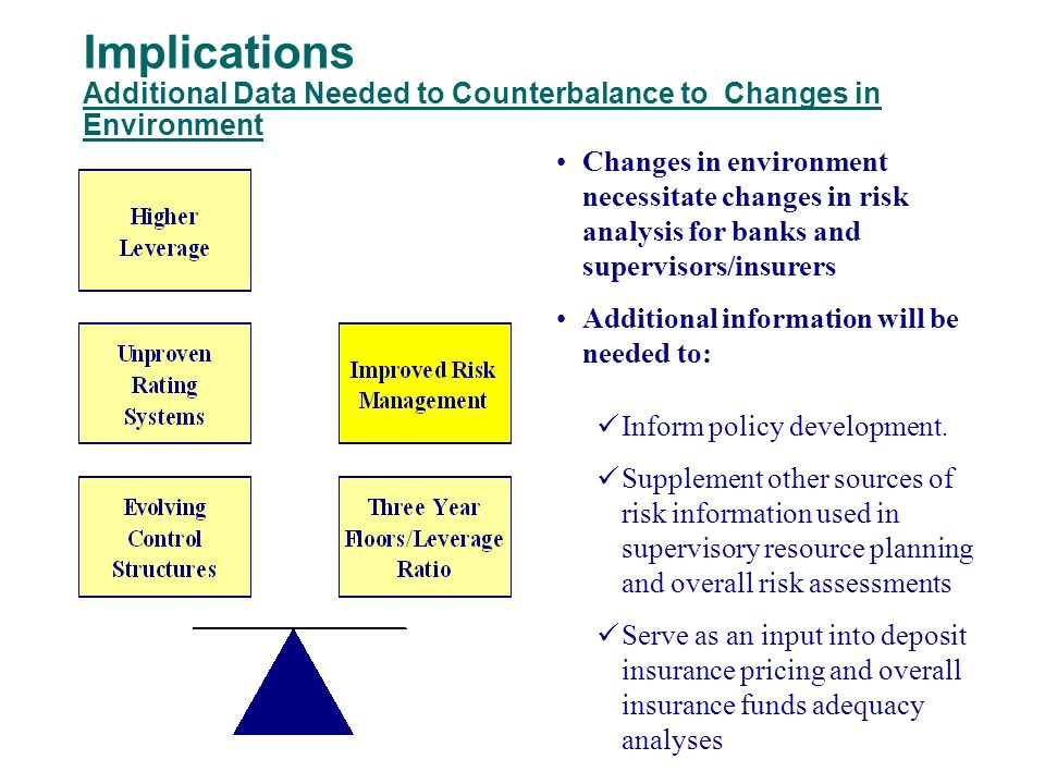 Implications Additional Data Needed to Counterbalance to Changes in Environment Changes in environment necessitate changes in risk analysis for banks and supervisors/insurers Additional information will be needed to: Inform policy development.