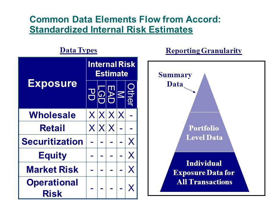 Common Data Elements Flow from Accord: Standardized Internal Risk Estimates Exposure Internal Risk Estimate PD LGDEAD M Other WholesaleXXXX- RetailXXX