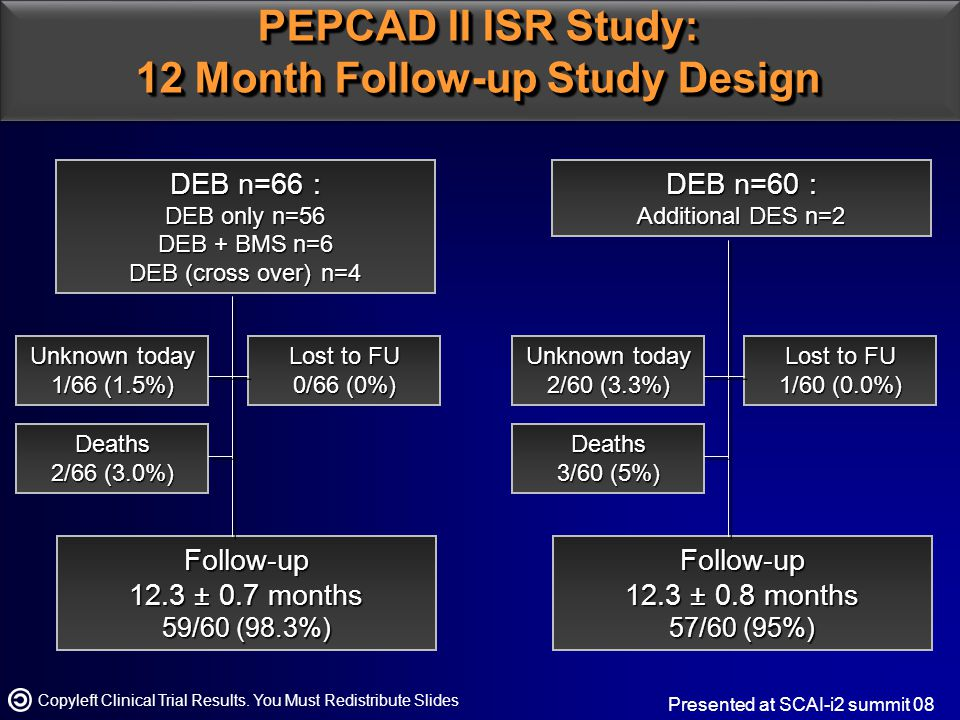 PEPCAD II ISR Study: 12 Month Follow-up Study Design Copyleft Clinical Trial Results.
