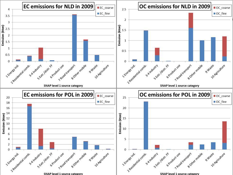 Jeroen Kuenen MACC-II European emissions