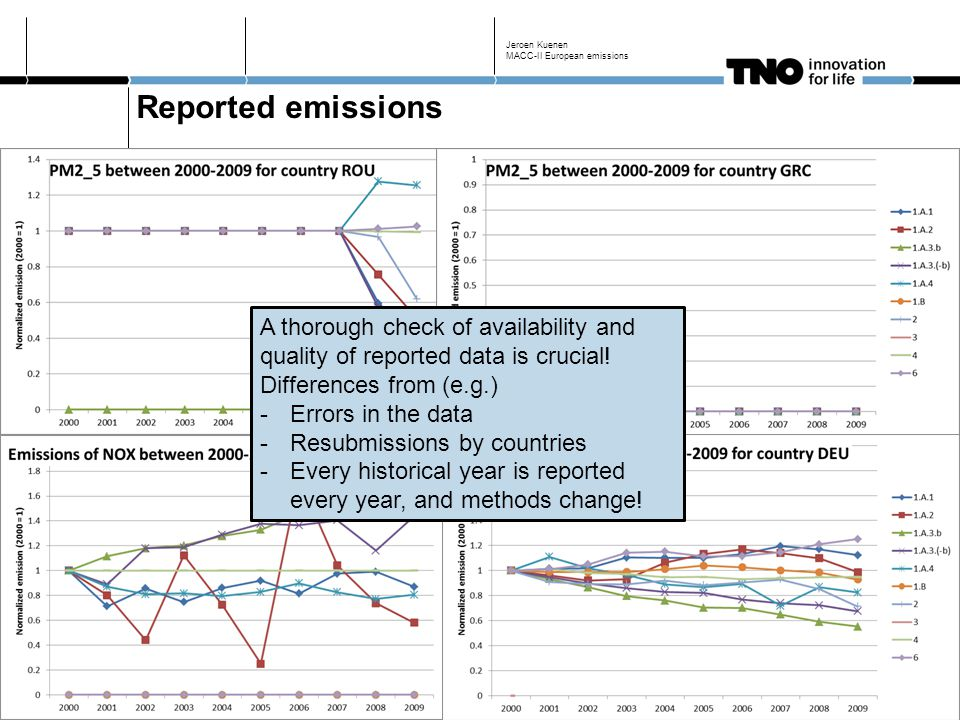 Methodology in a nutshell Make use of official reported emissions (as of end 2011) where possible (staying as close as possible to what is used in policy) Reported emissions by source category (NFR/CRF) Disaggregated using IIASA GAINS emissions to 75 source categories Direct use of IIASA GAINS emissions in cases where reported data is not available or is not good enough Corrections for specific sectors/pollutants, e.g.: NOx and NMVOC from agriculture excluded Agricultural waste burning from GAINS for all countries CO not in GAINS; use of TNO internal bottom-up database Armenia, Azerbaijan, Georgia not in GAINS: data from EDGAR International shipping added from CEIP; additional in-port emissions from TNO expert judgement Jeroen Kuenen MACC-II European emissions