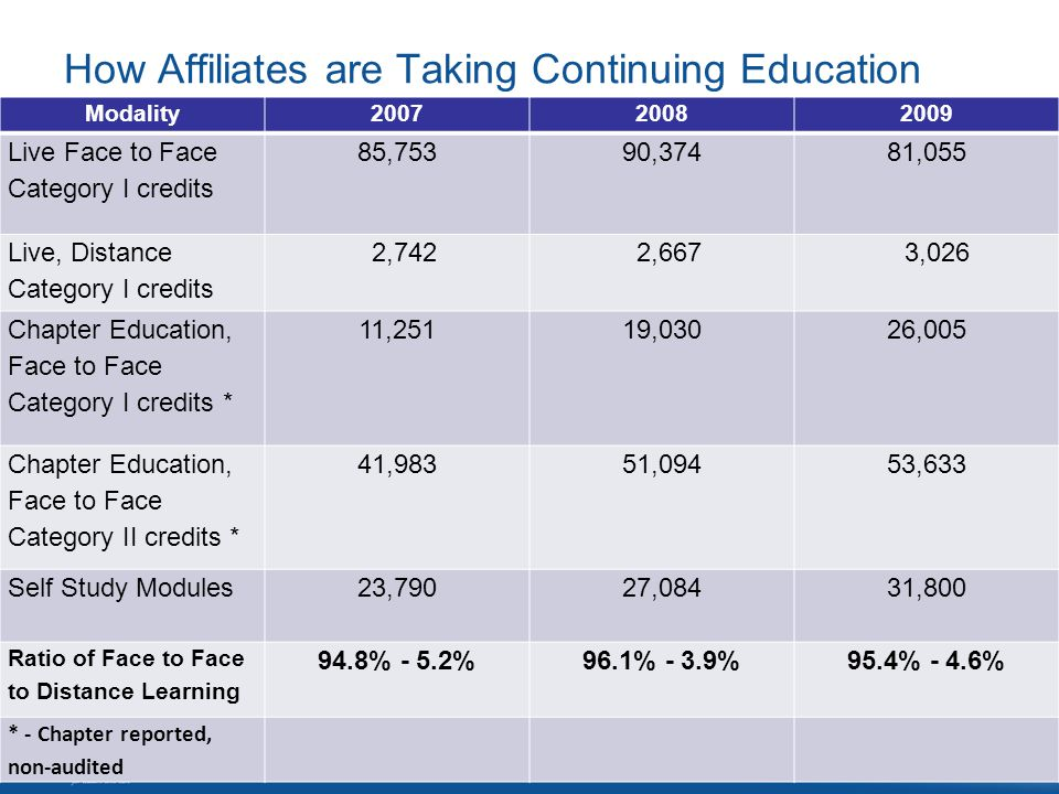 How Affiliates are Taking Continuing Education Modality200720082009 Live Face to Face Category I credits 85,75390,37481,055 Live, Distance Category I credits 2,742 2,667 3,026 Chapter Education, Face to Face Category I credits * 11,25119,03026,005 Chapter Education, Face to Face Category II credits * 41,98351,09453,633 Self Study Modules 23,79027,08431,800 Ratio of Face to Face to Distance Learning 94.8% - 5.2%96.1% - 3.9%95.4% - 4.6% * - Chapter reported, non-audited