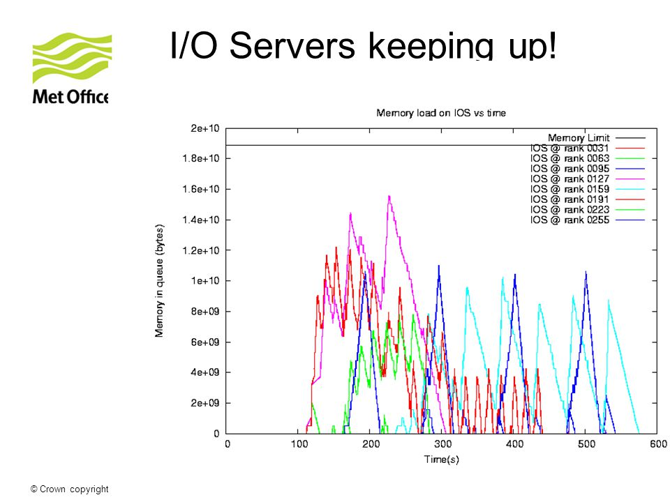 © Crown copyright Met Office I/O Servers keeping up!