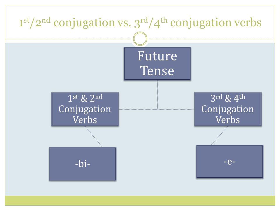 1 st /2 nd conjugation vs. 3 rd /4 th conjugation verbs Future Tense 1 st & 2 nd Conjugation Verbs -bi- 3 rd & 4 th Conjugation Verbs -e-