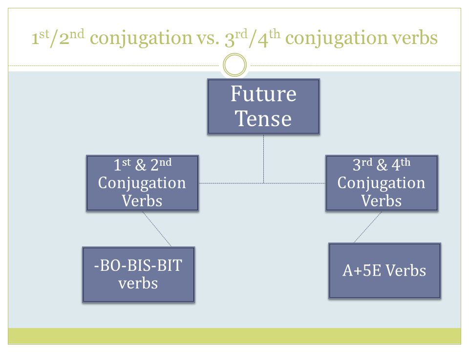 1 st /2 nd conjugation vs. 3 rd /4 th conjugation verbs Future Tense 1 st & 2 nd Conjugation Verbs -BO-BIS-BIT verbs 3 rd & 4 th Conjugation Verbs A+5