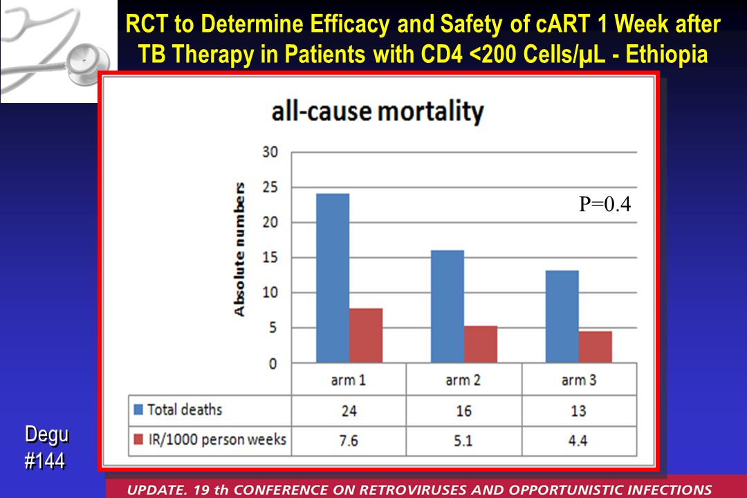 P=0.4 RCT to Determine Efficacy and Safety of cART 1 Week after TB Therapy in Patients with CD4 <200 Cells/µL - Ethiopia Degu #144 Degu #144