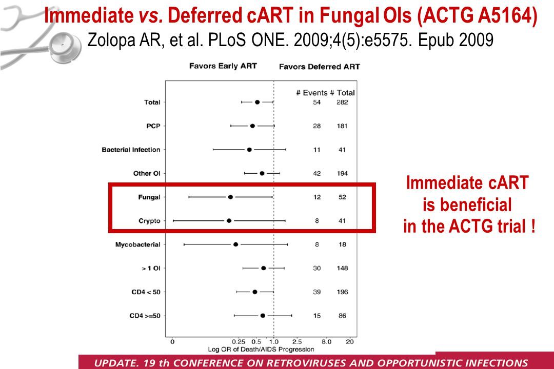Immediate vs. Deferred cART in Fungal OIs (ACTG A5164) Zolopa AR, et al.