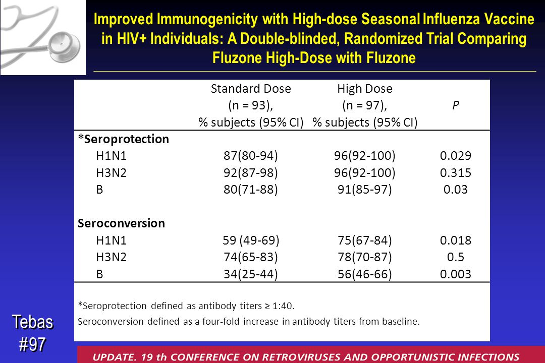 Tebas #97 Tebas #97 Improved Immunogenicity with High-dose Seasonal Influenza Vaccine in HIV+ Individuals: A Double-blinded, Randomized Trial Comparing Fluzone High-Dose with Fluzone Standard DoseHigh Dose P (n = 93),(n = 97), % subjects (95% CI) *Seroprotection H1N187(80-94)96(92-100)0.029 H3N292(87-98)96(92-100)0.315 B80(71-88)91(85-97)0.03 Seroconversion H1N159 (49-69)75(67-84)0.018 H3N274(65-83)78(70-87)0.5 B34(25-44)56(46-66)0.003 *Seroprotection defined as antibody titers ≥ 1:40.