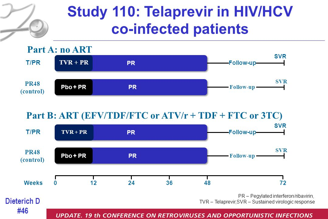 Study 110: Telaprevir in HIV/HCV co-infected patients Part A: no ART 2404872Weeks1236 PR T/PR TVR + PR Follow-up SVR Follow-up PR48 (control) SVR Pbo + PR PR Follow-up PR48 (control) SVR Pbo + PR T/PR TVR + PR Follow-up SVR Part B: ART (EFV/TDF/FTC or ATV/r + TDF + FTC or 3TC) PR – Pegylated interferon/ribavirin, TVR – Telaprevir,SVR – Sustained virologic response Dieterich D #46