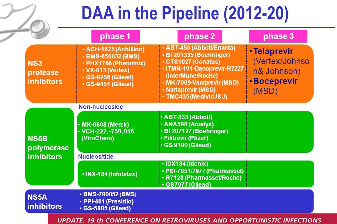 INX-184 (Inhibitex) DAA in the Pipeline (2012-20) phase 1phase 3phase 2 NS3 protease inhibitors NS5B polymerase inhibitors Telaprevir (Vertex/Johnso n& Johnson) Boceprevir (MSD) NS5A inhibitors ACH-1625 (Achillion) BMS-650032 (BMS) PHX1766 (Phenomix) VX-813 (Vertex) GS-9256 (Gilead) GS-9451 (Gilead) MK-0608 (Merck) VCH-222, -759, 916 (ViroChem) ABT-450 (Abbott/Enanta) BI 201335 (Boehringer) CTS1027 (Conatus) ITMN-191-Danoprevir-R7227 (InterMune/Roche) MK-7009-Vaniprevir (MSD) Narlaprevir (MSD) TMC435 (Medivir/J&J) ABT-333 (Abbott) ANA598 (Anadys) BI 207127 (Boehringer) Filibuvir (Pfizer) GS 9190 (Gilead) BMS-790052 ( BMS ) PPI-461 (Presidio) GS-5885 (Gilead) Nucleos/tide IDX184 (Idenix) PSI-7851/7977 (Pharmasset) R7128 (Pharmasset/Roche) GS7977 (Gilead) Non-nucleoside
