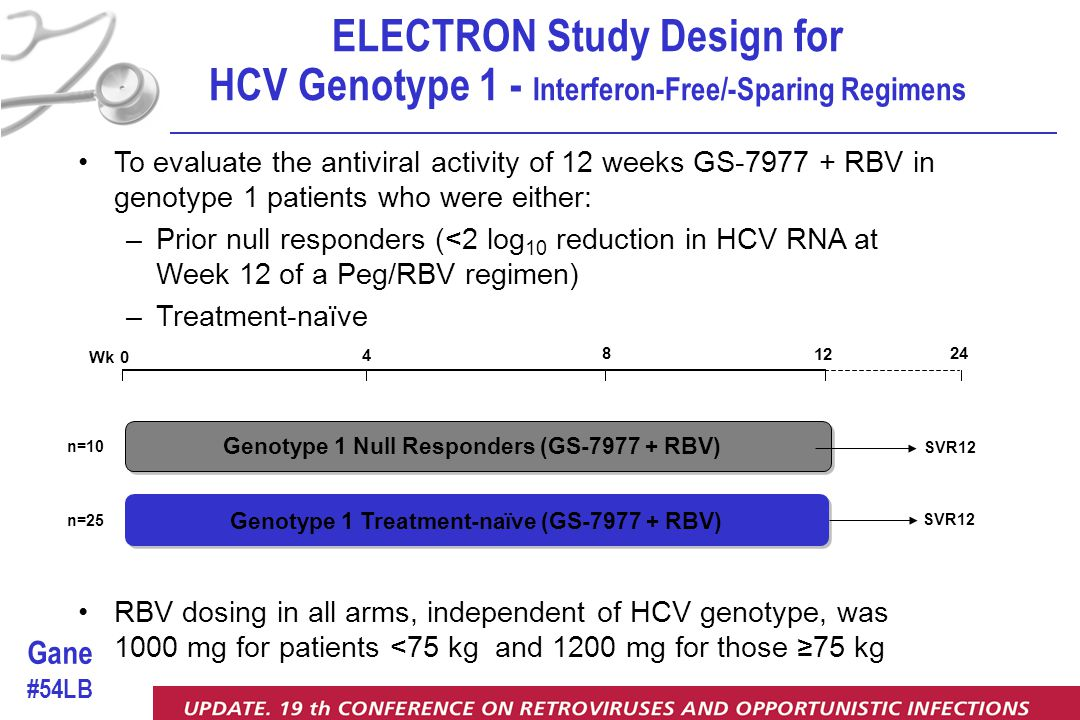 To evaluate the antiviral activity of 12 weeks GS-7977 + RBV in genotype 1 patients who were either: –Prior null responders (<2 log 10 reduction in HCV RNA at Week 12 of a Peg/RBV regimen) –Treatment-naïve RBV dosing in all arms, independent of HCV genotype, was 1000 mg for patients <75 kg and 1200 mg for those ≥75 kg ELECTRON Study Design for HCV Genotype 1 - Interferon-Free/-Sparing Regimens Genotype 1 Treatment-naïve (GS-7977 + RBV) Genotype 1 Null Responders (GS-7977 + RBV) n=25 SVR12 n=10 4 8 Wk 0 12 24 Gane #54LB