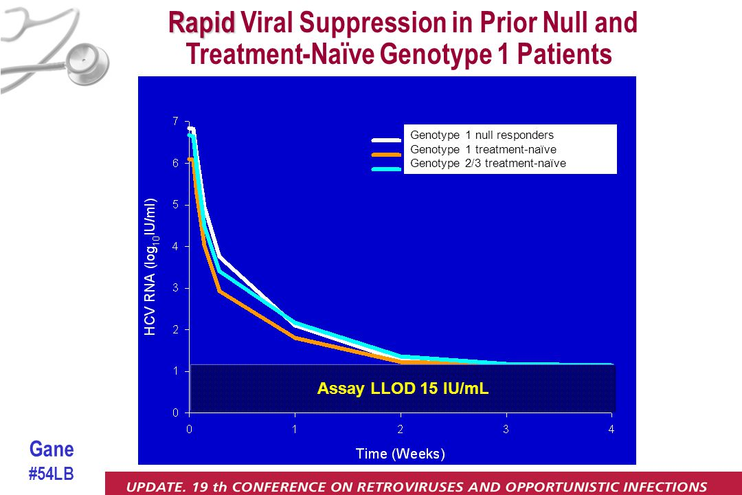 Assay LLOD 15 IU/mL Rapid Rapid Viral Suppression in Prior Null and Treatment-Naïve Genotype 1 Patients Genotype 1 null responders Genotype 1 treatment-naïve Genotype 2/3 treatment-naïve Gane #54LB