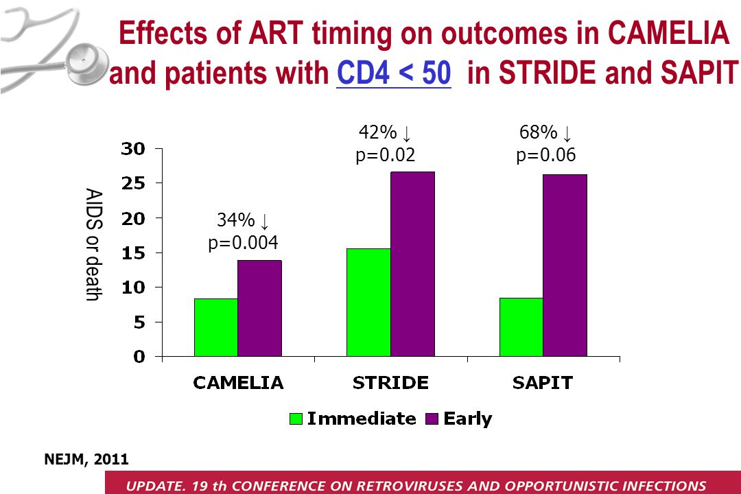 Effects of ART timing on outcomes in CAMELIA and patients with CD4 < 50 in STRIDE and SAPIT 34% ↓ p=0.004 42% ↓ p=0.02 68% ↓ p=0.06 NEJM, 2011 AIDS or death