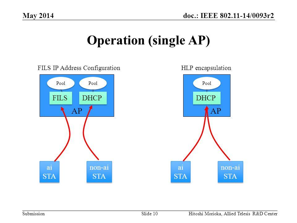 doc.: IEEE 802.11-14/0093r2 Submission Operation (single AP) May 2014 Hitoshi Morioka, Allied Telesis R&D CenterSlide 10 AP FILS DHCP Pool ai STA ai STA non-ai STA non-ai STA AP DHCP Pool ai STA ai STA non-ai STA non-ai STA FILS IP Address ConfigurationHLP encapsulation