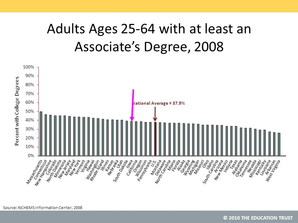© 2010 THE EDUCATION TRUST Source: Adults Ages 25-64 with at least an Associate's Degree, 2008 NCHEMS Information Center, 2008 National Average = 37.9%