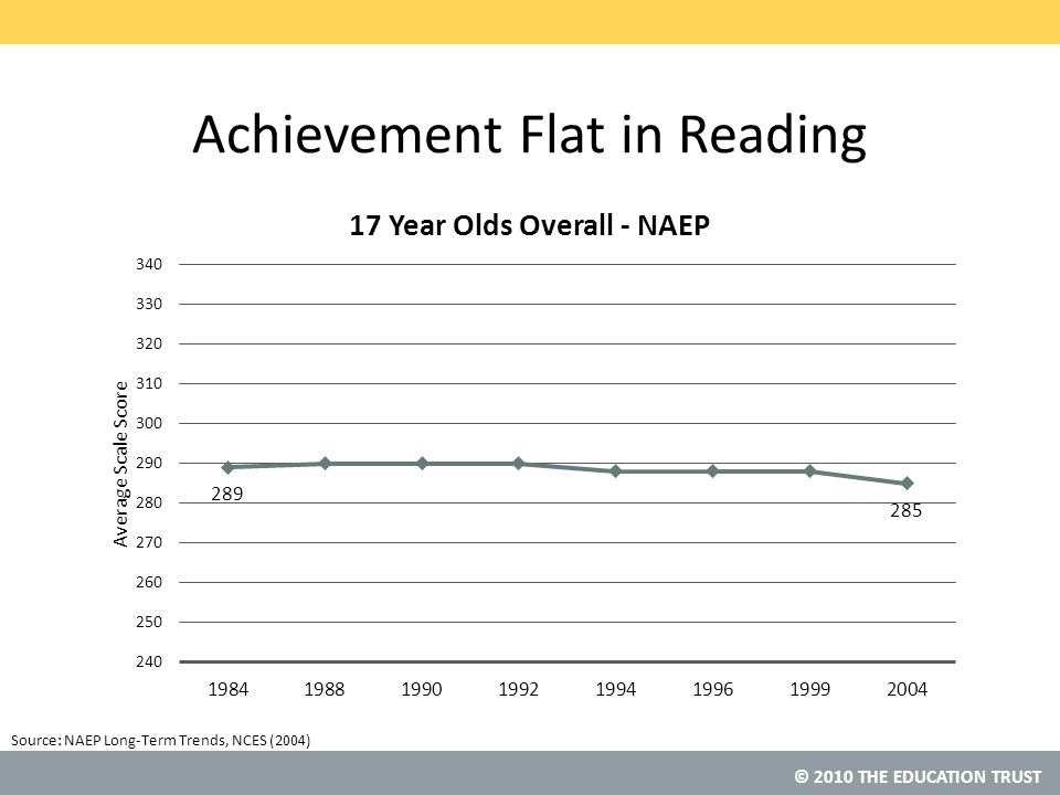 © 2010 THE EDUCATION TRUST Source: Achievement Flat in Reading NAEP Long-Term Trends, NCES (2004)