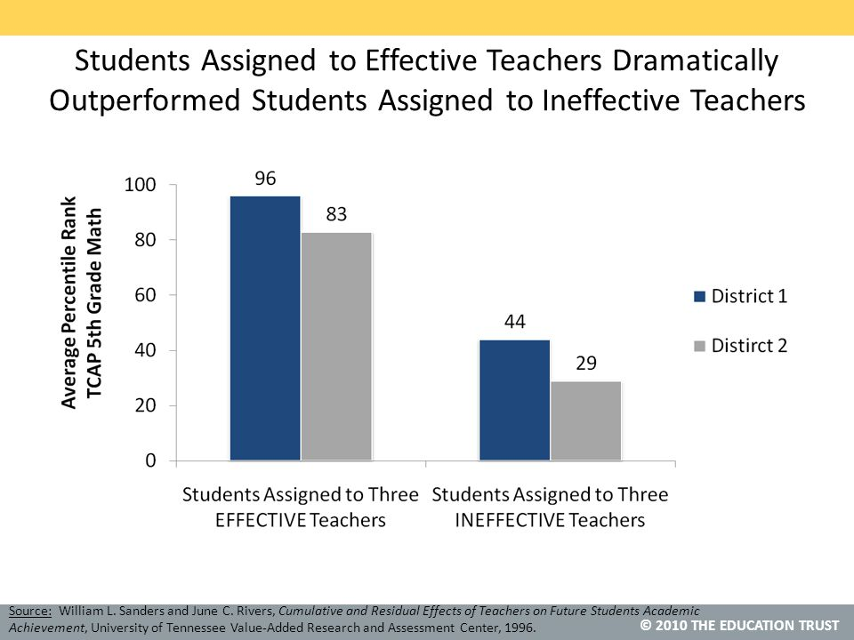 © 2010 THE EDUCATION TRUST Students Assigned to Effective Teachers Dramatically Outperformed Students Assigned to Ineffective Teachers Source: William L.