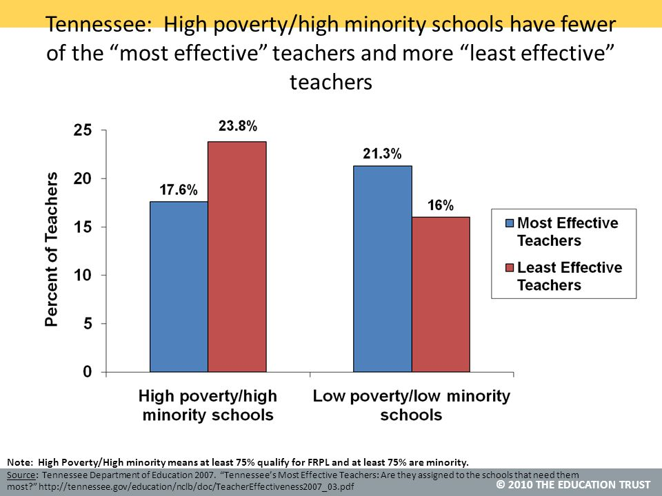 © 2010 THE EDUCATION TRUST Tennessee: High poverty/high minority schools have fewer of the most effective teachers and more least effective teachers Source: Tennessee Department of Education 2007.