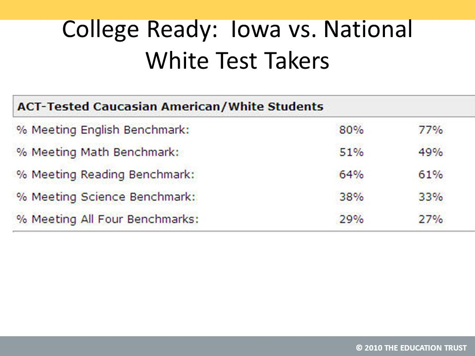 © 2010 THE EDUCATION TRUST College Ready: Iowa vs. National White Test Takers
