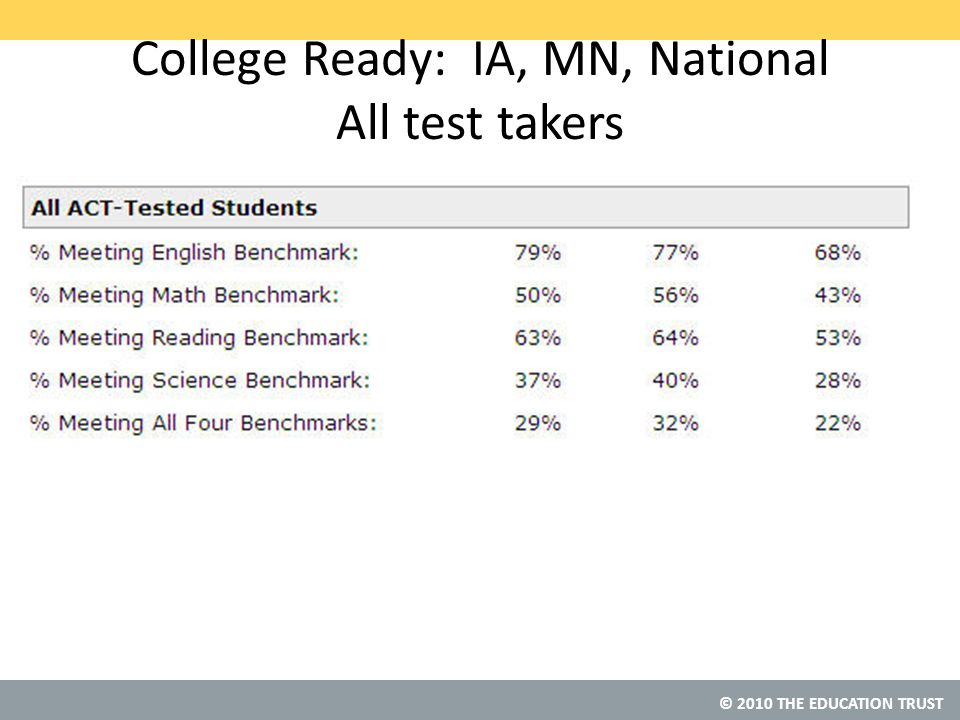 © 2010 THE EDUCATION TRUST College Ready: IA, MN, National All test takers