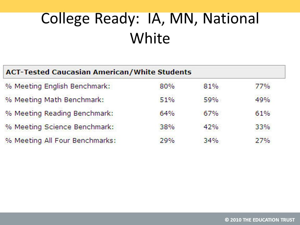 © 2010 THE EDUCATION TRUST College Ready: IA, MN, National White