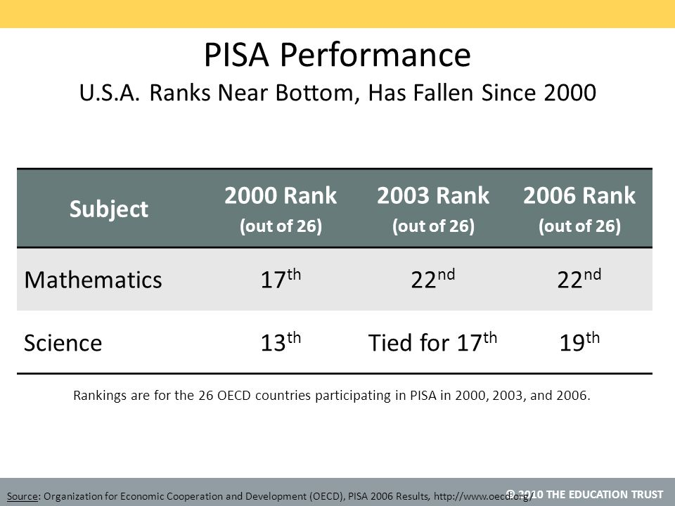 © 2010 THE EDUCATION TRUST Rankings are for the 26 OECD countries participating in PISA in 2000, 2003, and 2006.