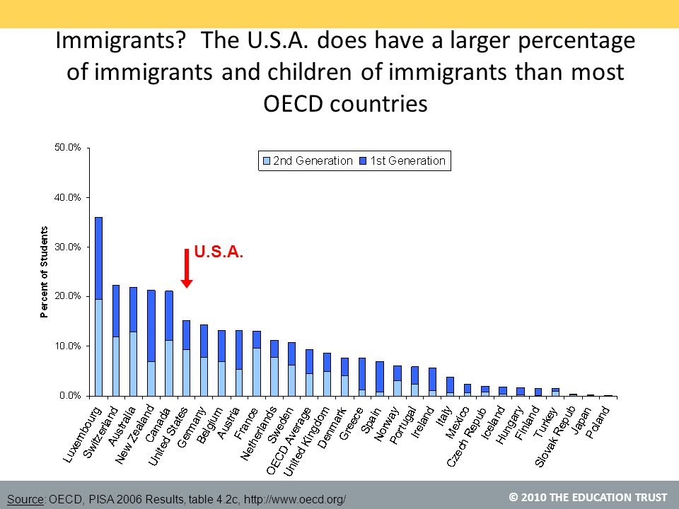 © 2010 THE EDUCATION TRUST Immigrants. The U.S.A.