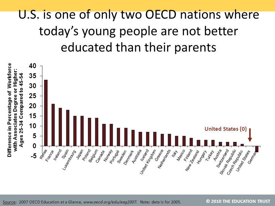 © 2010 THE EDUCATION TRUST U.S.